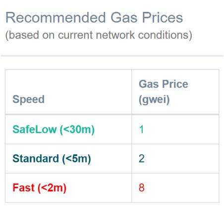 Gas price cryptocurrency betekenis