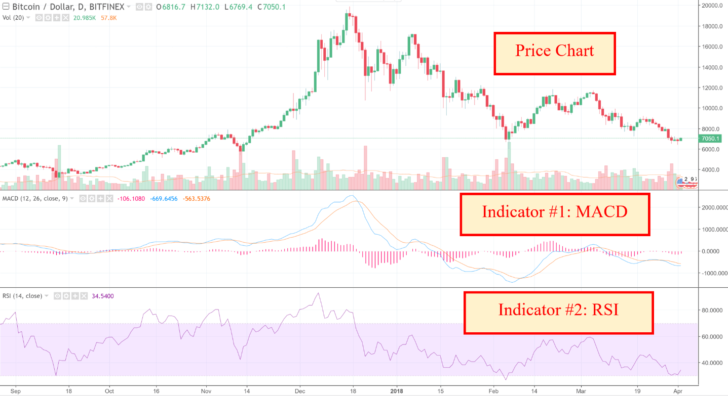 technical indicators, technical, Introduction to Technical Indicators, technical analysis, Crypto Technical Analysis
