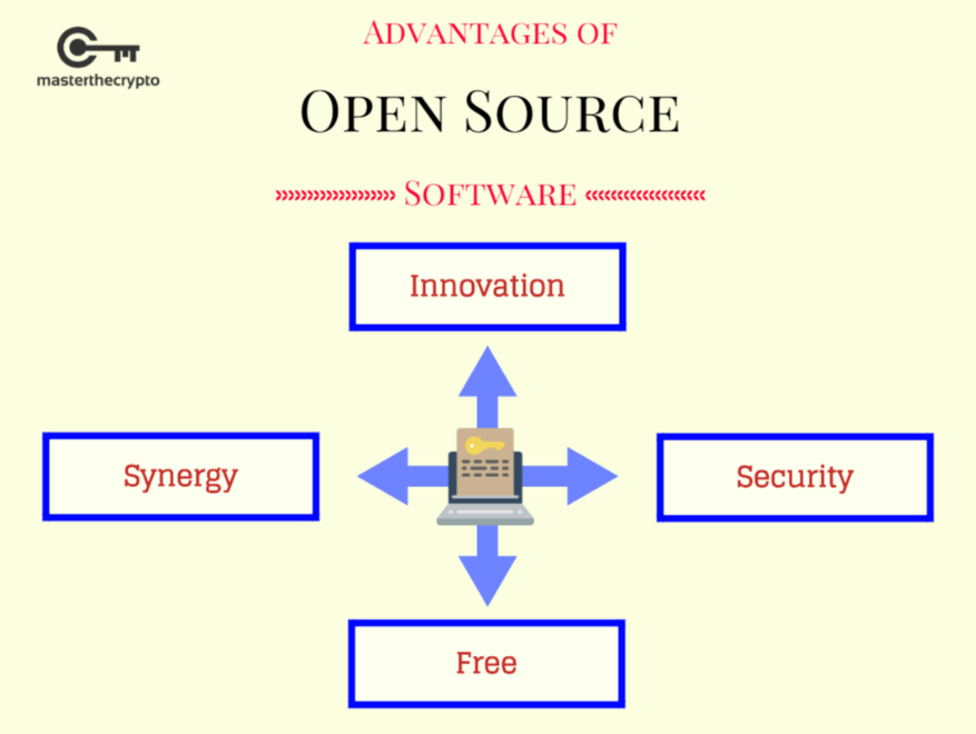 open source, open source technology, open source technology in cryptocurrency, importance of open source, importance of open source technology