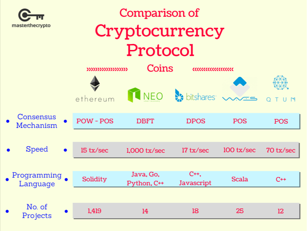 protocol coins, blockchain protocols, Comparison of Major Protocol Coins, Major Protocol Coins, Comparison of Major Protocol