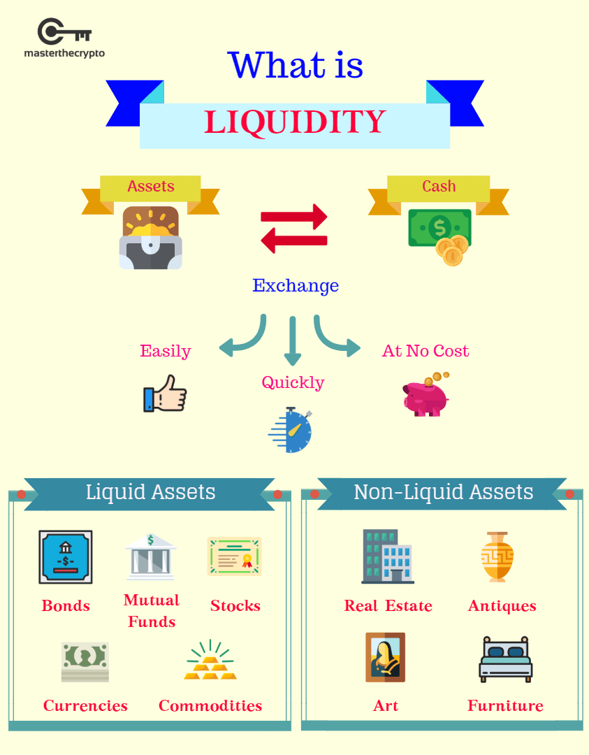 measuring liquidity, measure liquidity, liquidity, cryptocurrency liquidity, trade
