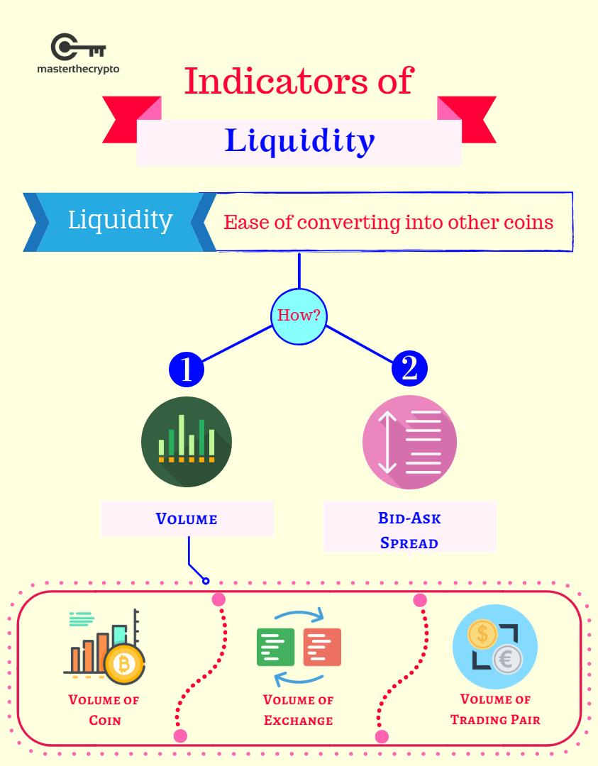 measuring liquidity, measure liquidity, liquidity, cryptocurrency liquidity, trade
