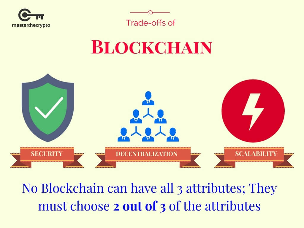 blockchain scalability, blockchain scalability solutions, scalability solutions, scaling solutions, crypto scaling solutions,