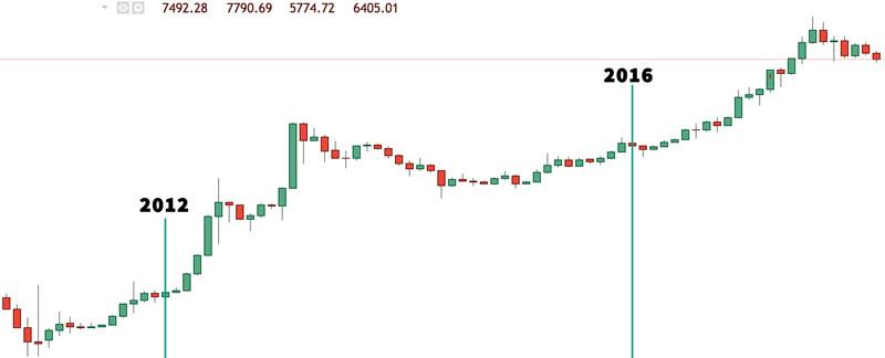 bitcoin-halving-2012-2016-price-chart