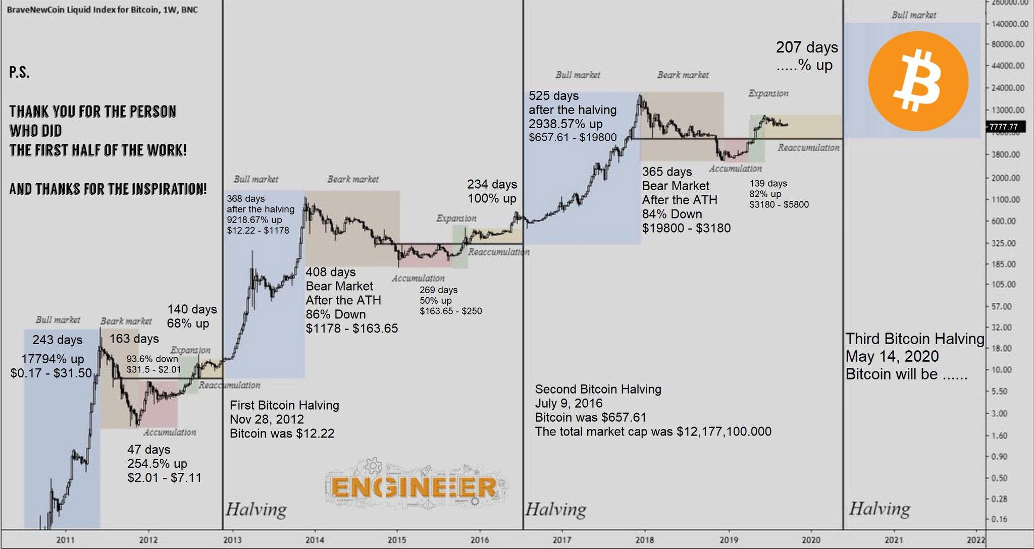 Bitcoins per block charting