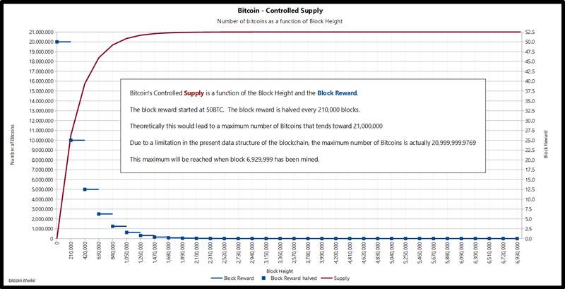 Bitcoin minière approvisionnement contrôlé moitié