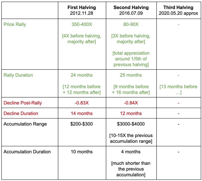 btc-moitiés-dates-a expliqué