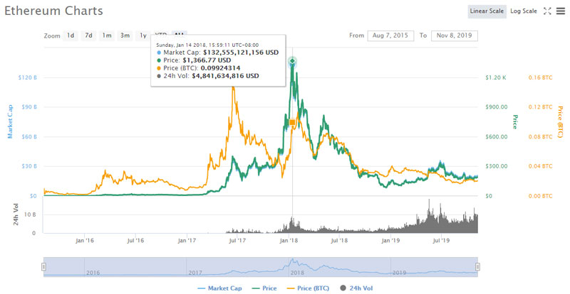 ethereum-price-chart-history