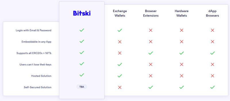 bitski-wallet-benefits